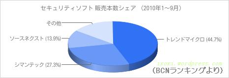 セキュリティソフト市場 販売本数シェア 円グラフ (2010年1~9月)
