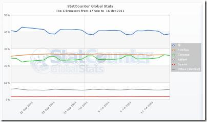 世界ブラウザシェア 2011年9月17日~10月16日 (StatCounter調べ)