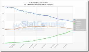 StatCounterによるブラウザシェアの推移 <Internet Explorer><Firefox><Chrome> (2008年7月~2011年9月)