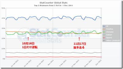 全世界ブラウザシェアの推移グラフ (2011年10~11月)